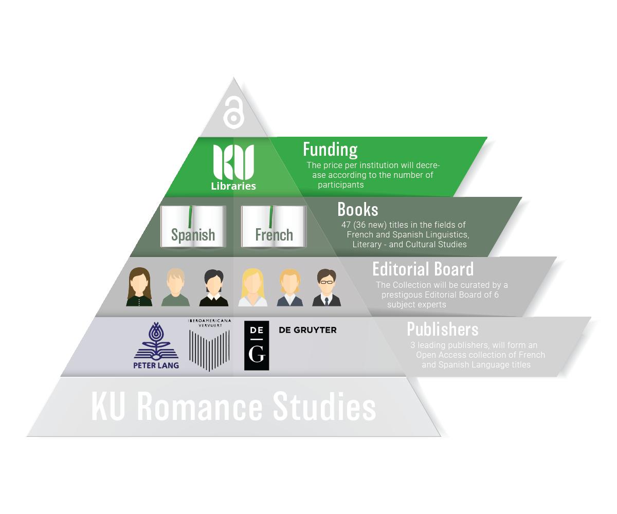 KU Romance Studies new